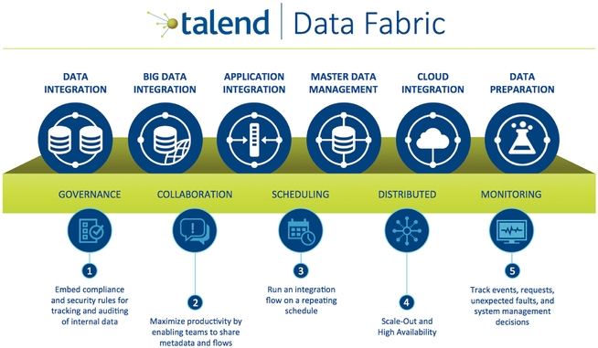 sandsys technologies delivers talend training in hyderabad india we also deliver talend online training across the globe